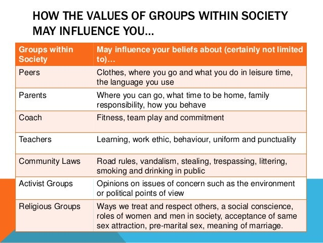 personal and social identity examples