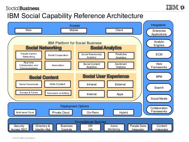 ibm cloud computing reference architecture pdf