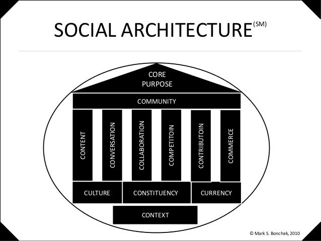 SOCIAL ARCHITECTURE (SM) CONTENT CONVERSATION COLLABORATION COMPETITOIN CONSTITUENCYCULTURE CONTEXT CURRENCY CORE PURPOSE ...