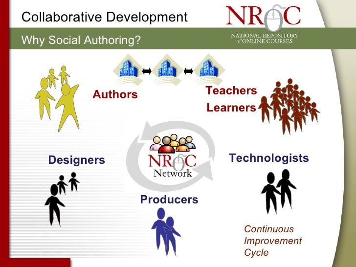 Authors Designers   Producers Teachers  Learners Technologists Continuous Improvement  Cycle Why Social Authoring? Collabo...