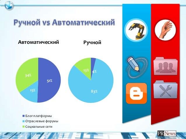 """""""PR-инструменты в социальных медиа"""""""