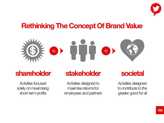 """158 Rethinking The Concept Of Brand Value! Activities focused """" solely on maximising """" short-term profits Activities design..."""