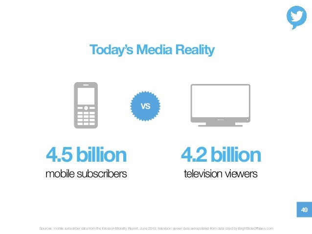 49 mobile subscribers  television viewers 4.5 billion  4.2 billion VS Today's Media Reality! Sources: mobile subscriber da...