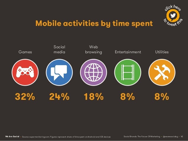 We Are Social My precious Because of their size and flexibility, mobiles have also become many people's most important dev...