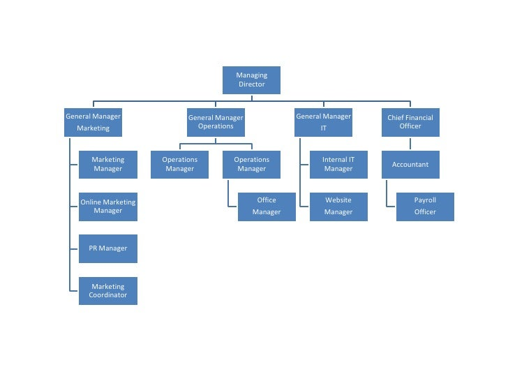 business organisational structure With edraw organizational chart, you can create clear and comprehensive business organizational charts (or business organization structures) with no prior experience.