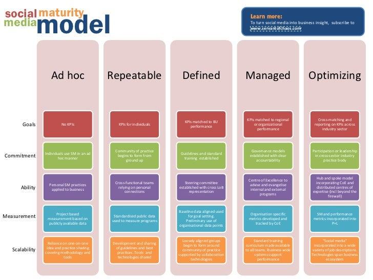 social maturity                 model                                                                                     ...