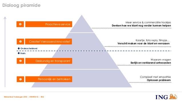 Dialoog piramide Webwinkel Vakdagen 2015 | #WWVD15 | ING Compleet met empathie Oplossen probleem Waarom vragen Eerlijk en ...
