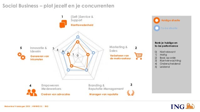 Webwinkel Vakdagen 2015 | #WWVD15 | ING Marketing & Sales Innovatie & Ideeën Empoweren Medewerkers (Self-)Service & Suppor...