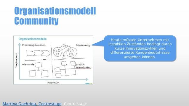 OrganisationsmodellCommunity  Martina Goehring, Centrestage, Centrestage  Heute müssen Unternehmen mit instabilen Zustände...
