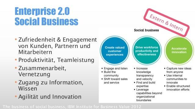 Enterprise 2.0SocialBusiness  •Zufriedenheit & Engagement von Kunden, Partnern und Mitarbeitern  •Produktivität, Teamleist...