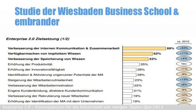 Studie der Wiesbaden Business School & embrander  Enterprise 2.0 –Konsequenzen für die Arbeitswelt von morgen: Status Quo ...