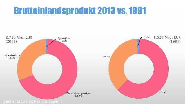 62,5%  36,3%  1,2%  1.535 Mrd. EUR(1991)  Bruttoinlandsprodukt 2013 vs. 1991  Quelle: Statistisches Bundesamt  Dienstleist...
