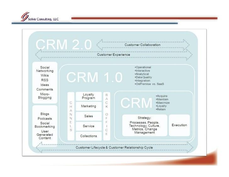 3 Pilares – Social CRM Analisis                       Plan Tactico                      CRM • Conversaciones             ...