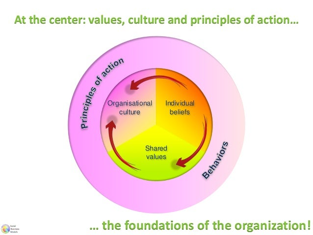 social business models 14 6f organizations with multiple business models 15 appendix  natural and social and relationship capital  business – to be within the business model scope.