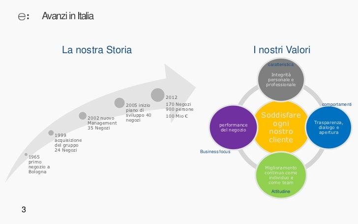 Social business ottica avanzi Slide 3
