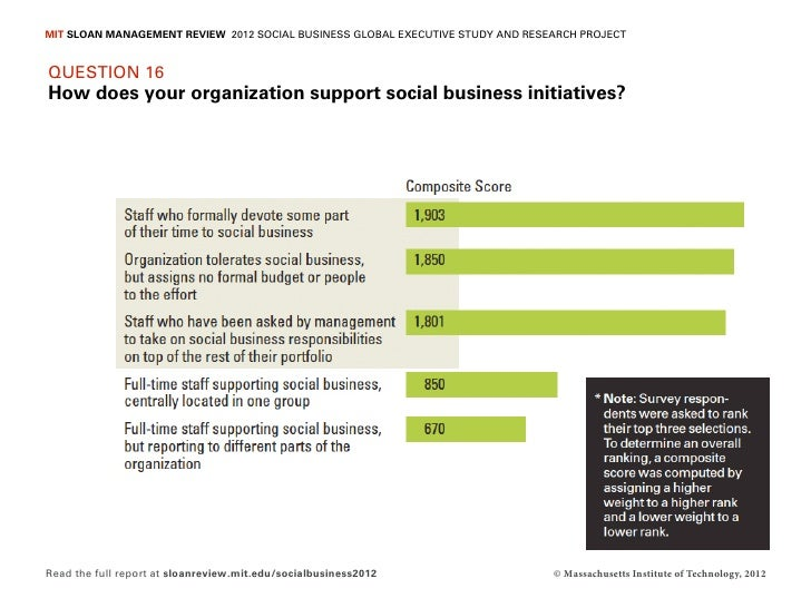 MIT SLOAN MANAGEMENT REVIEW 2012 SOCIAL BUSINESS GLOBAL EXECUTIVE STUDY AND RESEARCH PROJECTQUESTION 16How does your organ...