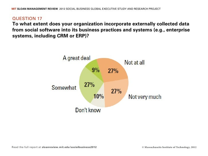MIT SLOAN MANAGEMENT REVIEW 2012 SOCIAL BUSINESS GLOBAL EXECUTIVE STUDY AND RESEARCH PROJECTQUESTION 17To what extent does...