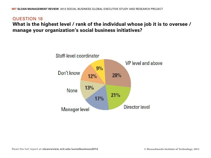 MIT SLOAN MANAGEMENT REVIEW 2012 SOCIAL BUSINESS GLOBAL EXECUTIVE STUDY AND RESEARCH PROJECTQUESTION 18What is the highest...