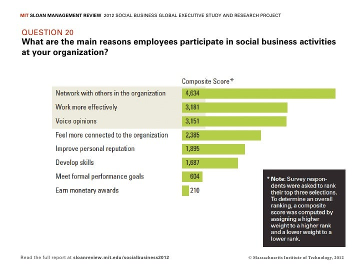 MIT SLOAN MANAGEMENT REVIEW 2012 SOCIAL BUSINESS GLOBAL EXECUTIVE STUDY AND RESEARCH PROJECTQUESTION 20What are the main r...