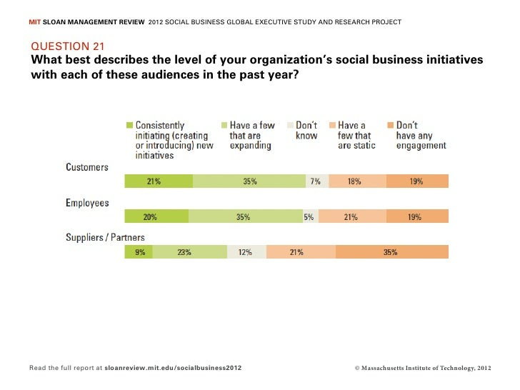MIT SLOAN MANAGEMENT REVIEW 2012 SOCIAL BUSINESS GLOBAL EXECUTIVE STUDY AND RESEARCH PROJECTQUESTION 21What best describes...