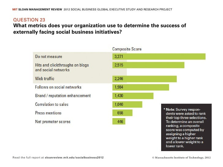 MIT SLOAN MANAGEMENT REVIEW 2012 SOCIAL BUSINESS GLOBAL EXECUTIVE STUDY AND RESEARCH PROJECTQUESTION 23What metrics does y...