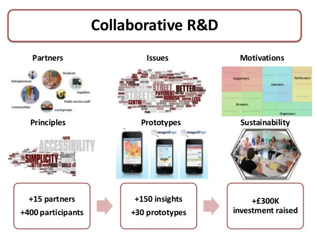 Collaborative R&D   Partners                 Issues         Motivations  Principles               Prototypes      Sustaina...