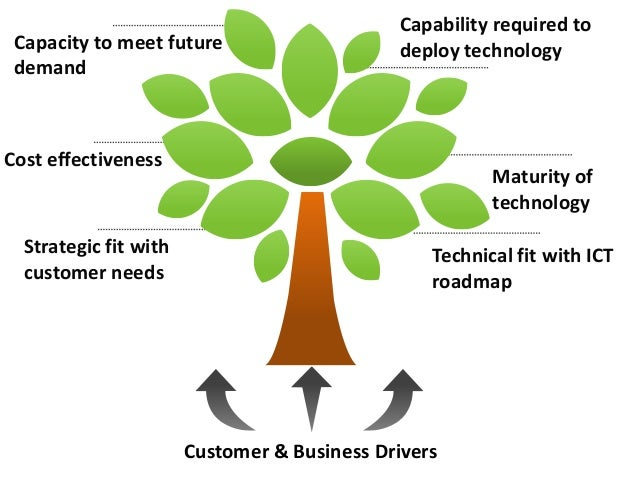 Capability required to Capacity to meet future                     deploy technology demandCost effectiveness             ...