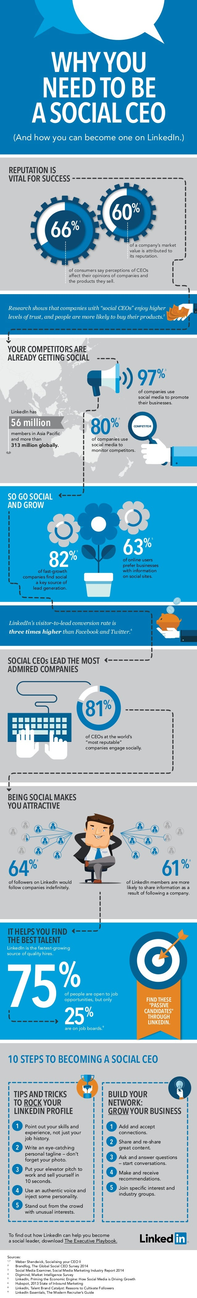 WHY YOU  NEED TO BE  A SOCIAL CEO  (And how you can become one on LinkedIn.)  REPUTATION IS  VITAL FOR SUCCESS  60%  66%  ...