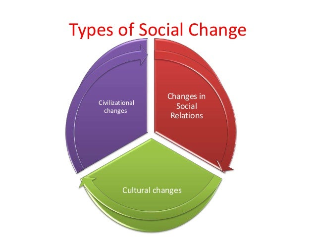 Essay on Role of Education in Social Changes