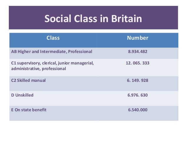 How important is social class in Britain today?