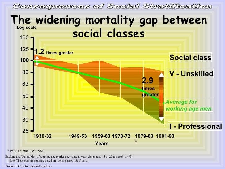 Dating between social classes