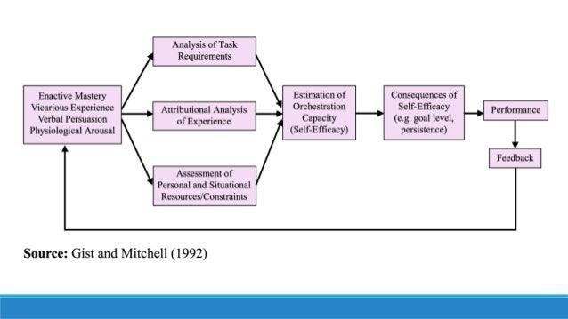 self efficacy theory bandura 1977