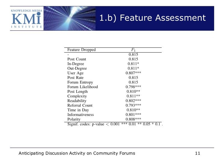 1.b) Feature AssessmentAnticipating Discussion Activity on Community Forums   11