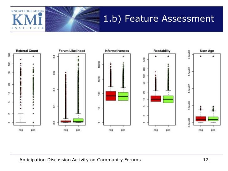 1.b) Feature AssessmentAnticipating Discussion Activity on Community Forums   12