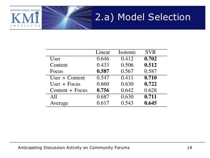 2.a) Model SelectionAnticipating Discussion Activity on Community Forums   14