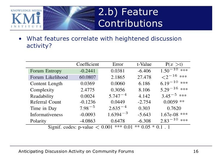 2.b) Feature                                   Contributions• What features correlate with heightened discussion  activity...