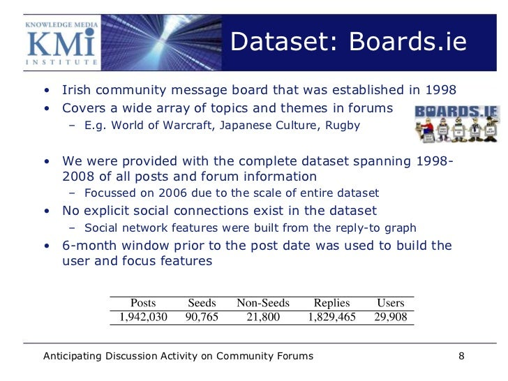 Dataset: Boards.ie• Irish community message board that was established in 1998• Covers a wide array of topics and themes i...