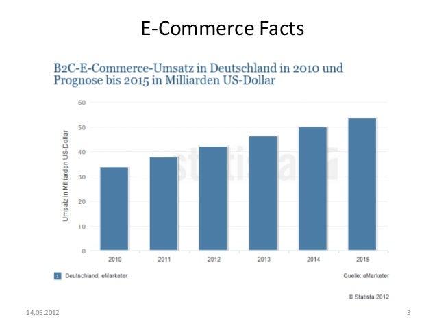 Socialcommerce Slide 3