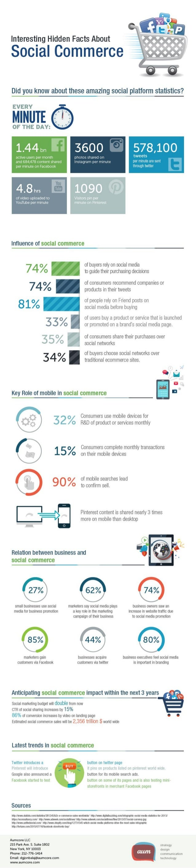 Interesting Hidden Facts About  Social Commerce     Did you know about these amazing social platform statistics?   EVERY  ...