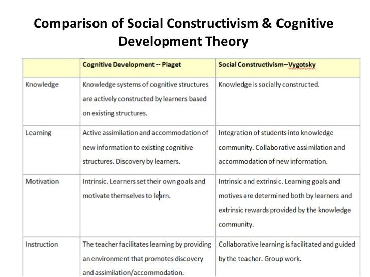 compare and contrast child development theories