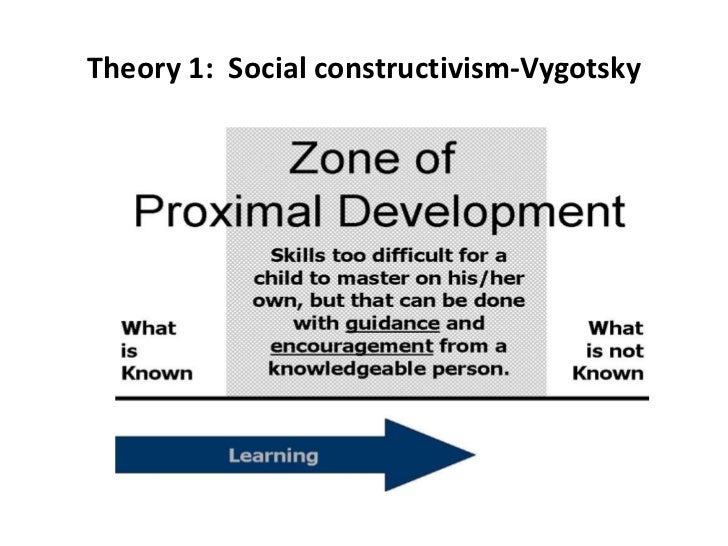 an overview of the cognitive development theory of lev vygotsky Cognitive development theory has four distinct stages they are sensorimotor, preoperational, concrete and formal.