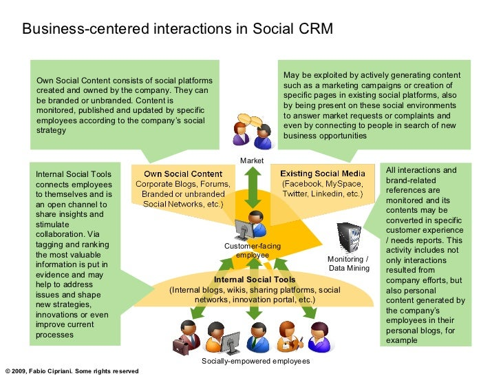Business-centered interactions in Social CRM                                                                              ...