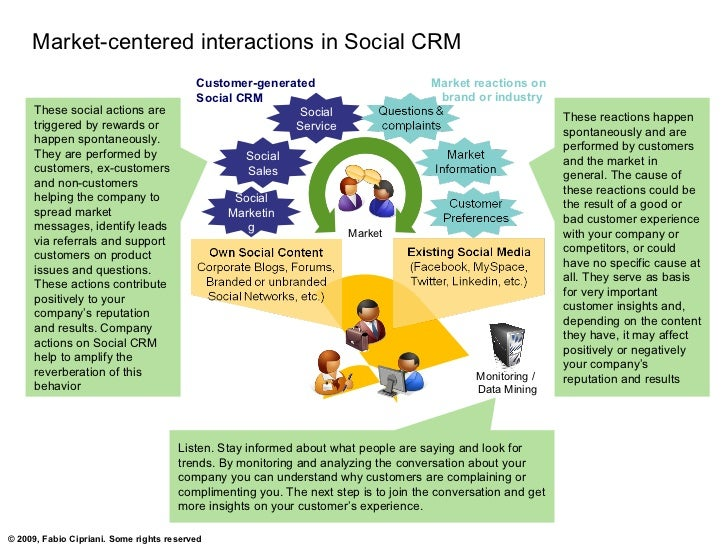 Market-centered interactions in Social CRM                                           Customer-generated                   ...