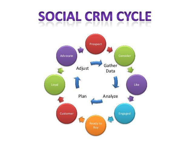 "social customer relationship management There is a word that is beginning to be more and more important for society and companies, and this word is ""community"" in today's virtual social networks, peo."