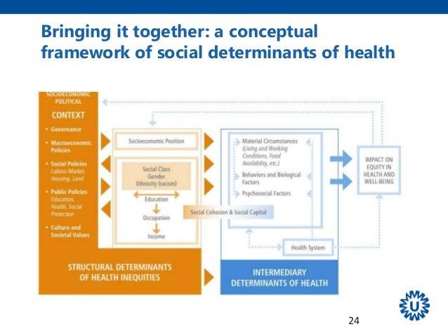 who determinants of health pdf