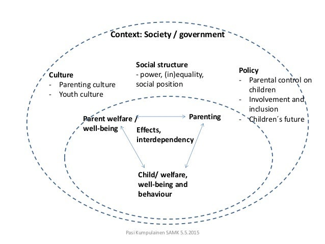 relationship between social policy and welfare Relevant information to human services administrators, managers, and educators for more than a quarter century the journal keeps you up-to- date on theory, practice, and research, with special attention given to the relationship between social administration and social policy planning wwwtandfonlinecom/wasw.