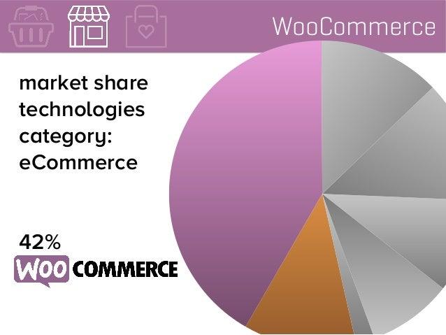 WooCommerce market share technologies category: eCommerce 42%