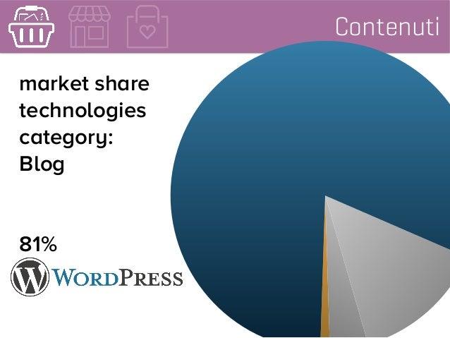 Contenuti market share technologies category: Blog 81%