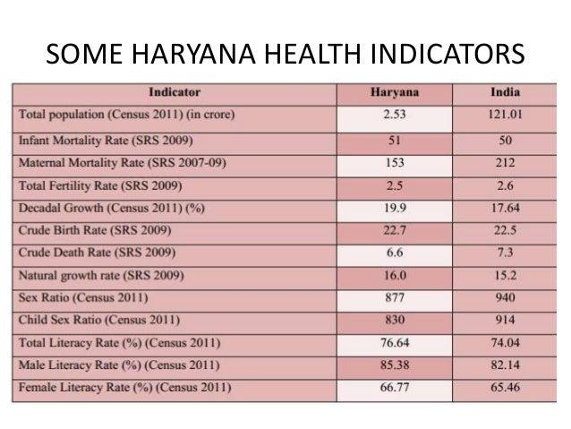 SOME HARYANA HEALTH INDICATORS