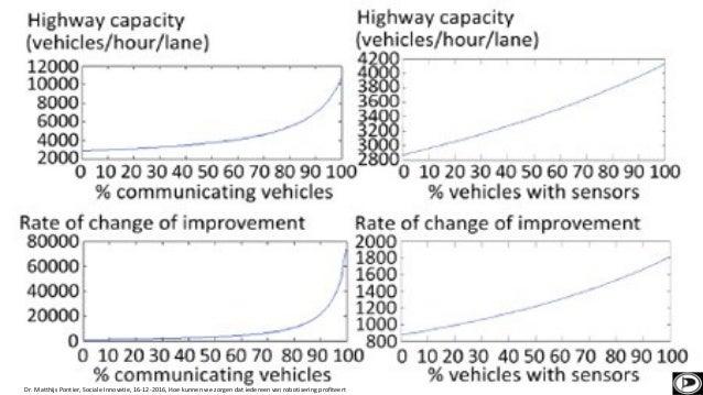 Gedeelde verantwoordelijkheid Stop met het bouwen van nieuwe wegen Stop met het bouwen van nieuwe parkeerplaatsen Dr. Matt...